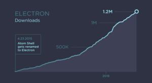 electron_popularity