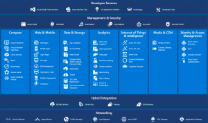 azure_all_in_one