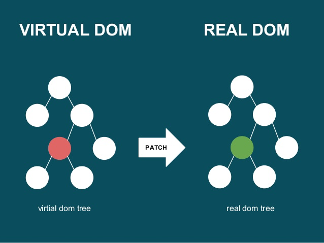 howto-virtual-dom