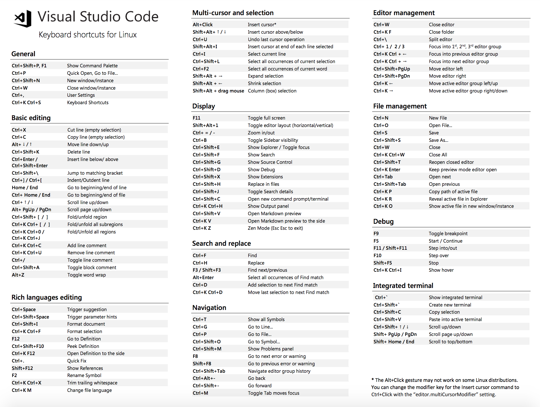 Visual Studio Code Keyboard Shortcuts Linux