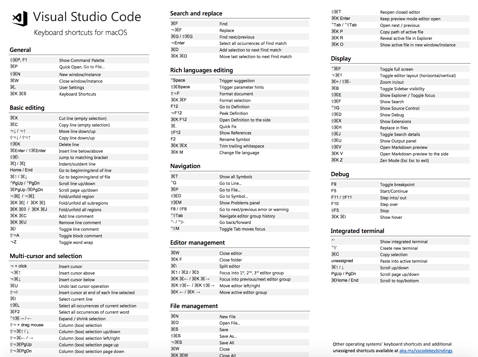 Visual Studio Code Keyboard Shortcuts MacOs
