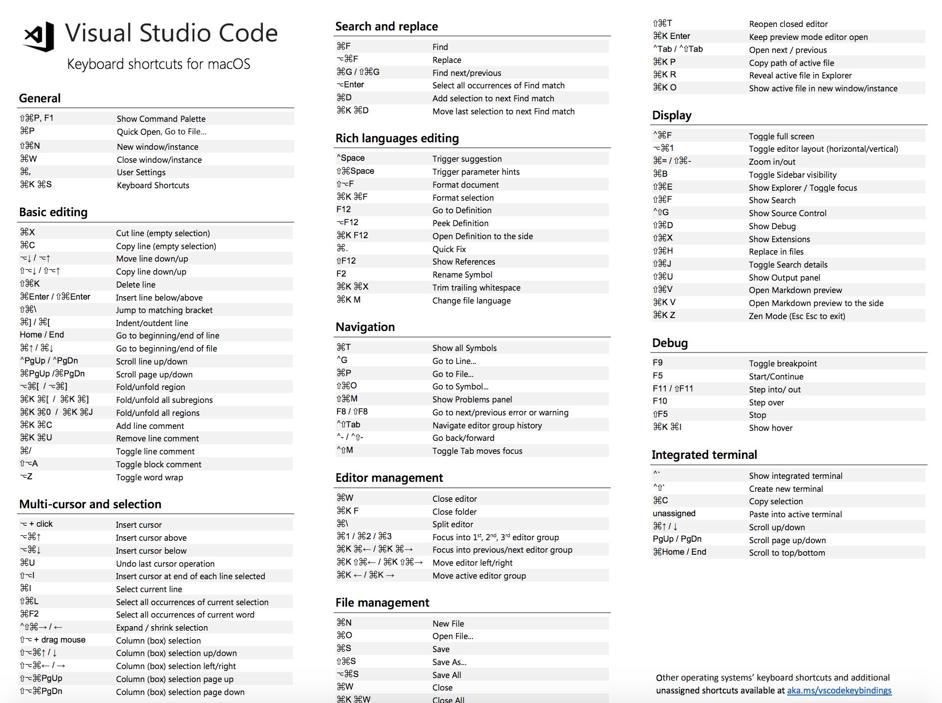 Visual Studio Code Keyboard Shortcuts MacOs